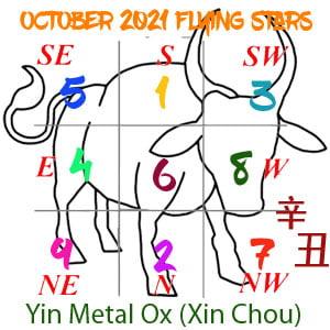 October 2021 Flying Star chart